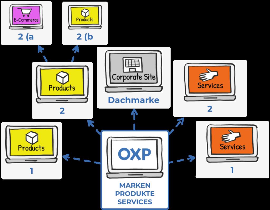 OXP_Brand_Plattform