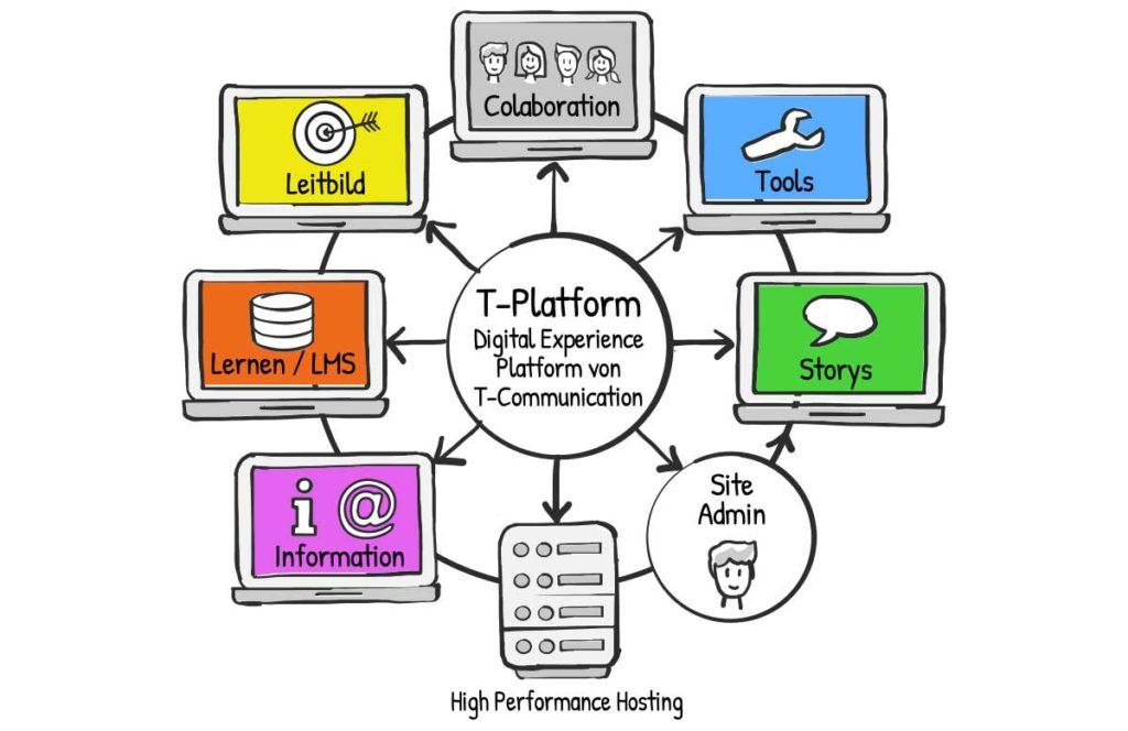 Transformation mit einer digital experience platform